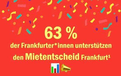 Umfrage: 63% der Frankfurter*innen befürworten Forderungen des Mietentscheids